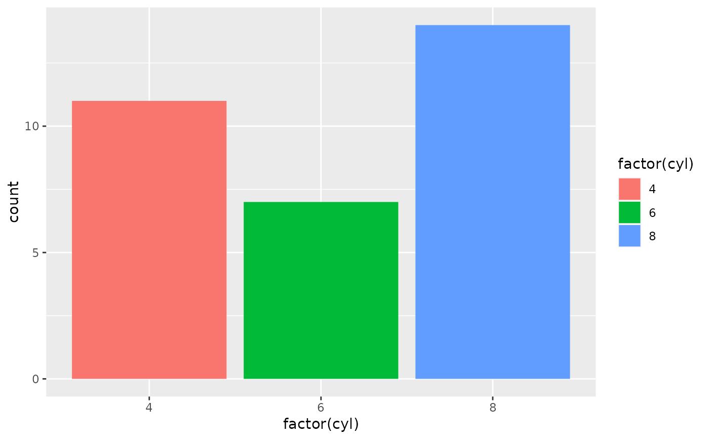 Aesthetics: grouping — aes_group_order • ggplot2