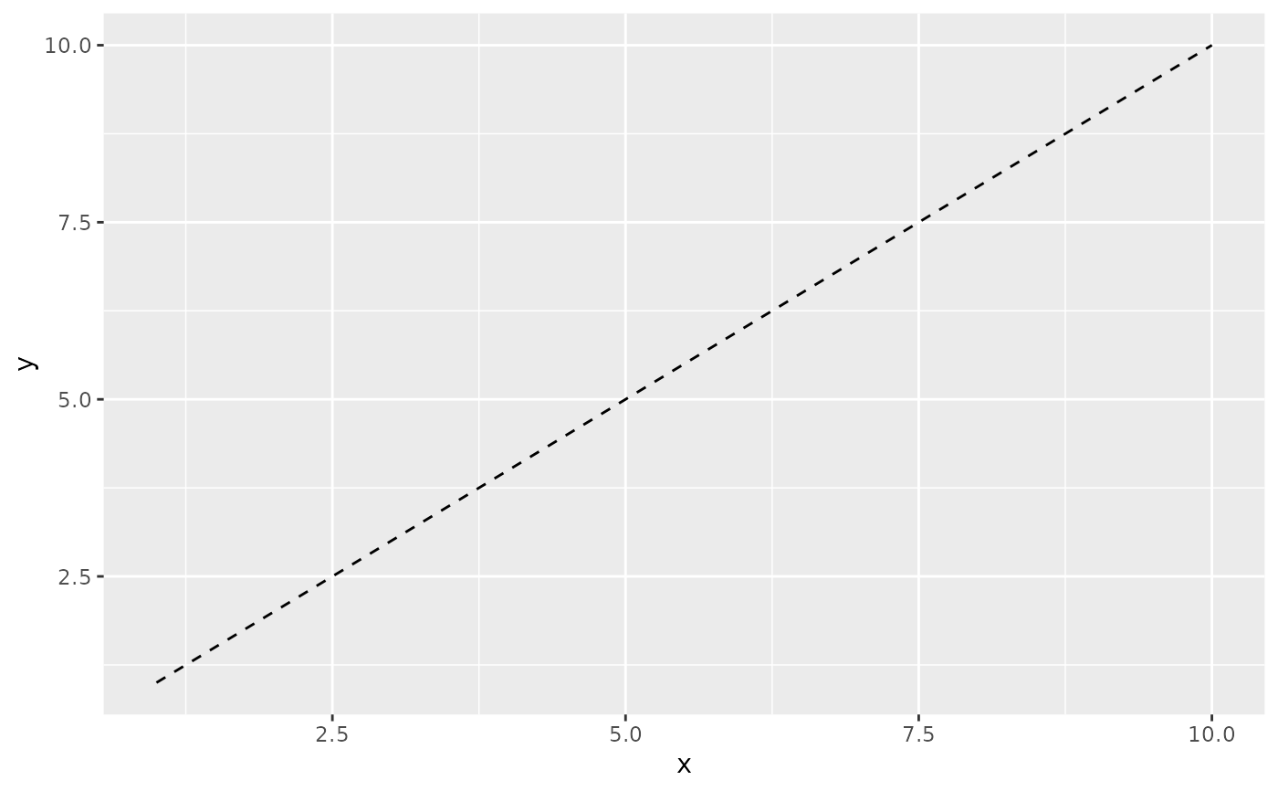 Differentiation related aesthetics: linetype, size, shape