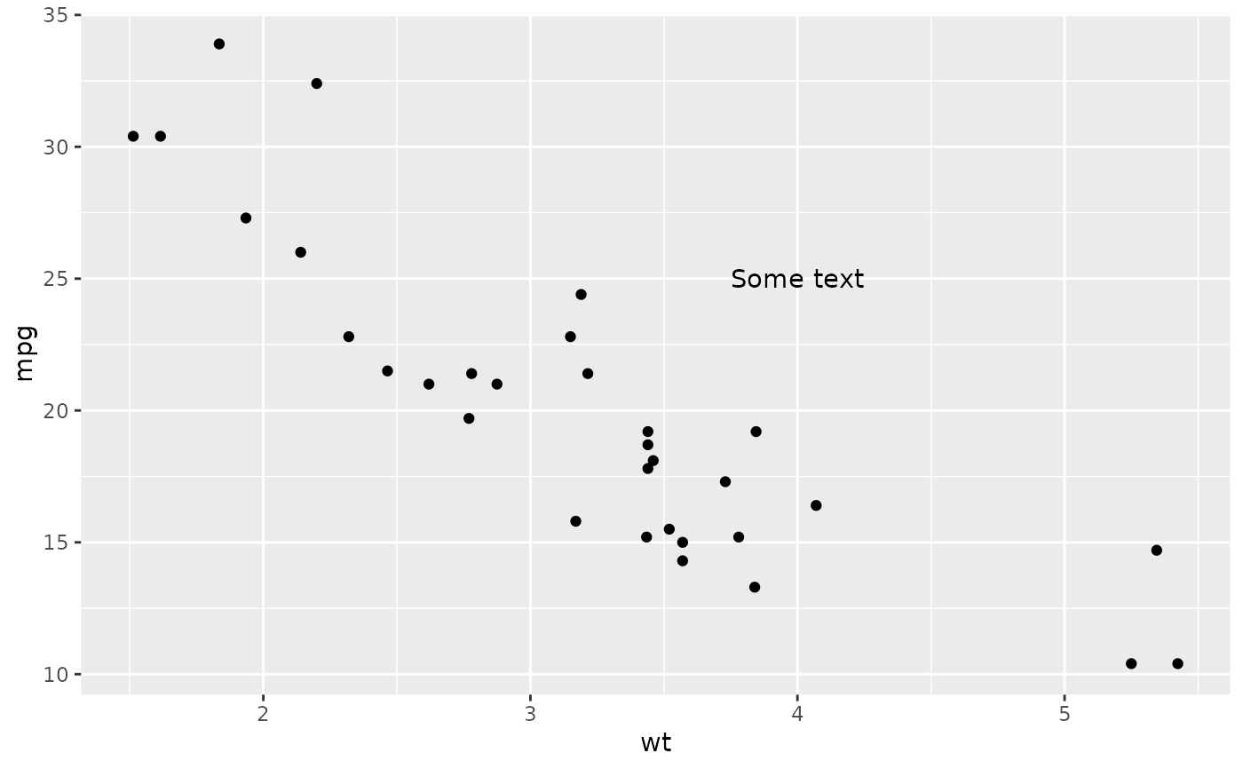 Create an annotation layer — annotate • ggplot2