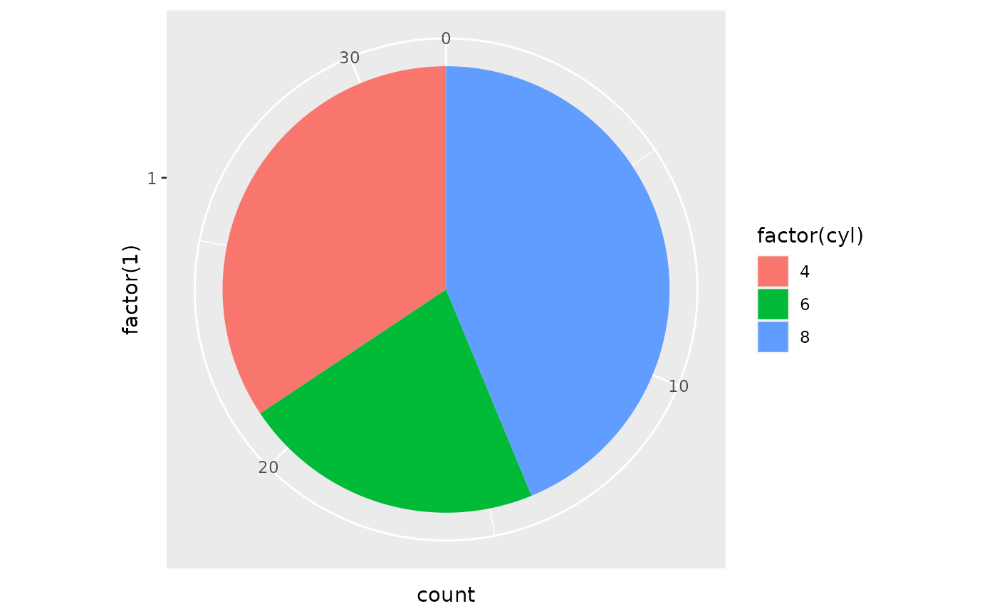 A Pie Chart Stacked Bar Polar Coordinates Ggplot Mtcars Aes X Factor 1 Fill Cyl Geom Width