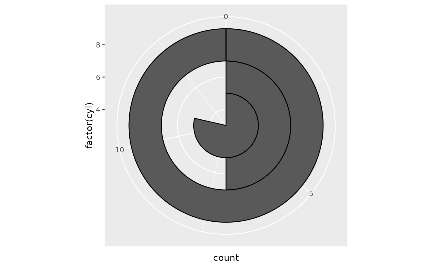 The Bullseye Chart Pie Coord Polar