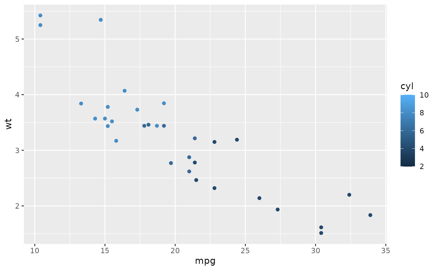 Expand the plot limits, using data — expand_limits • ggplot2