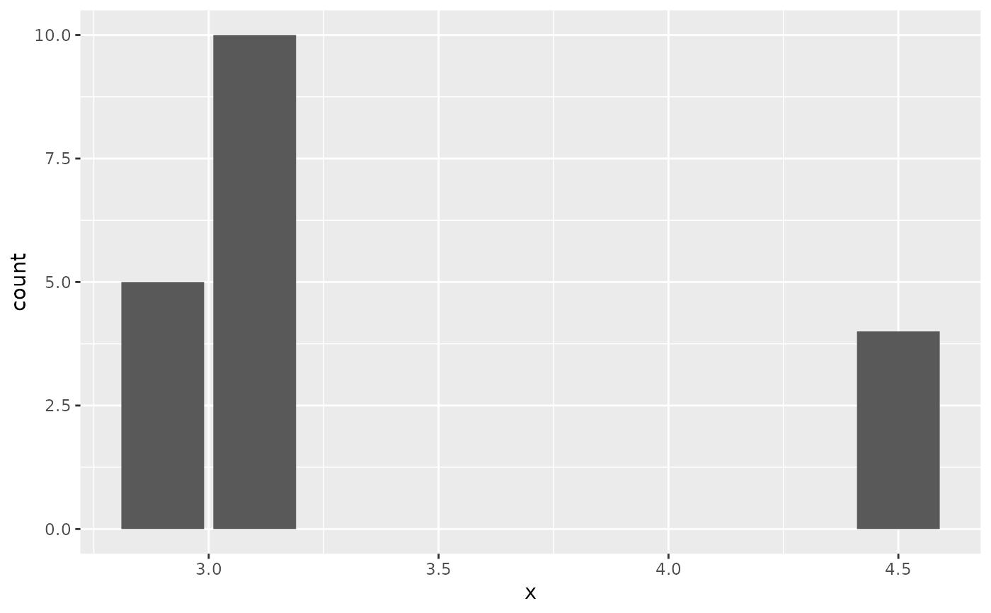 Bar charts — geom_bar • ggplot2