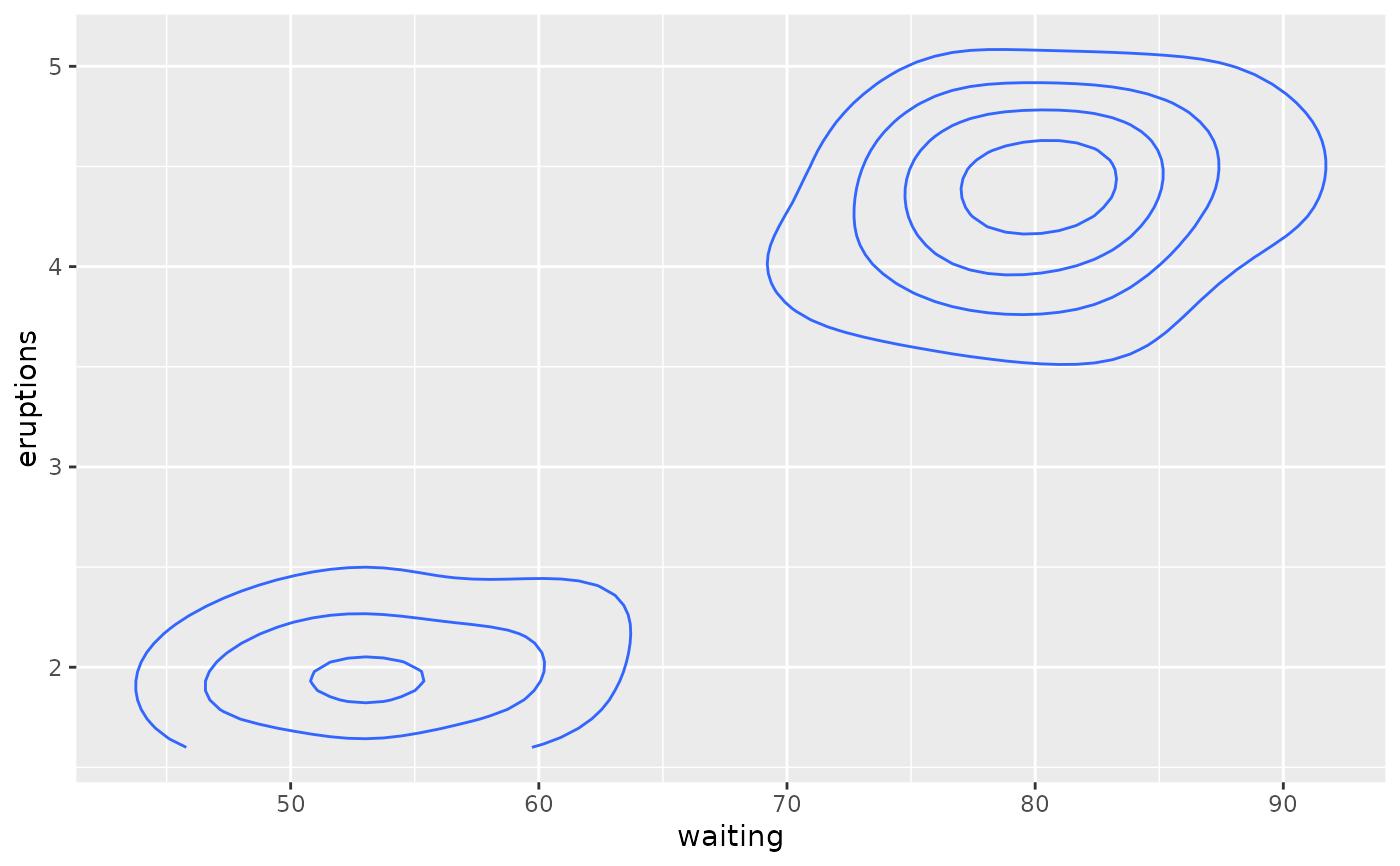 2d contours of a 3d surface — geom_contour • ggplot2
