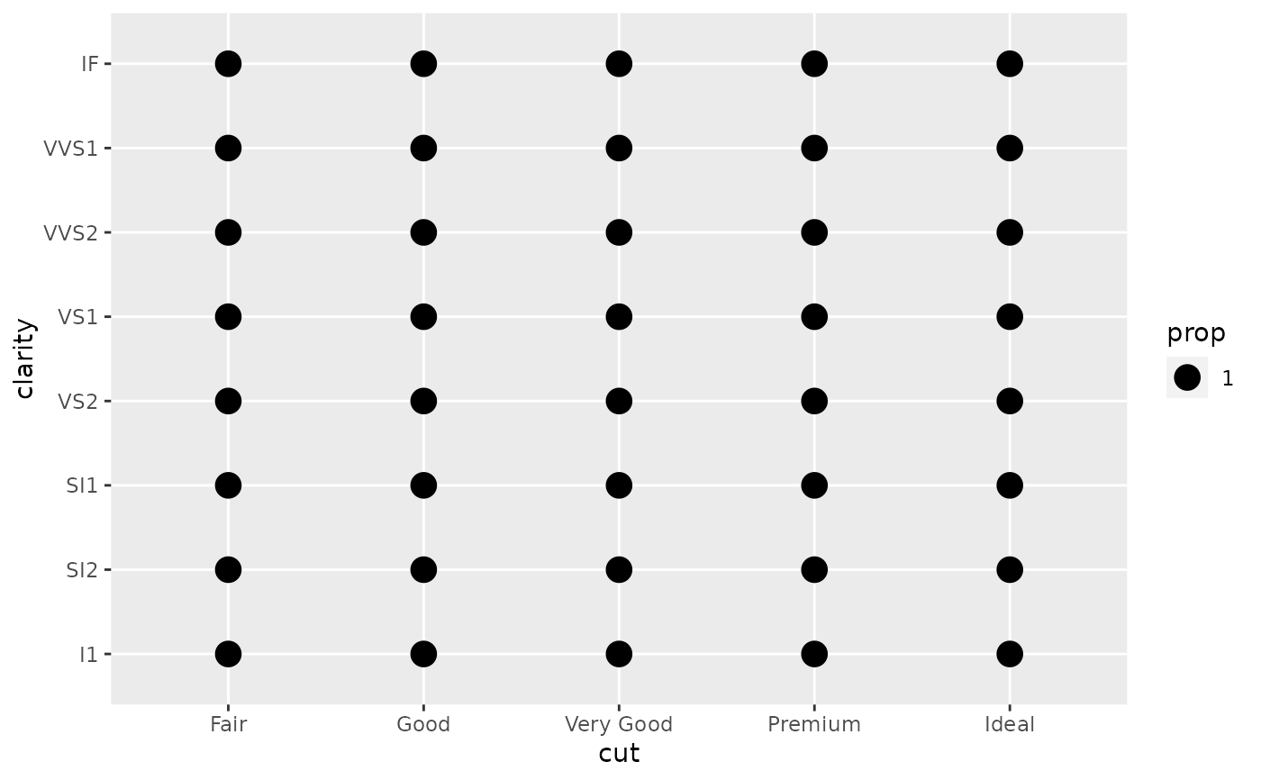 Count overlapping points — geom_count • ggplot2