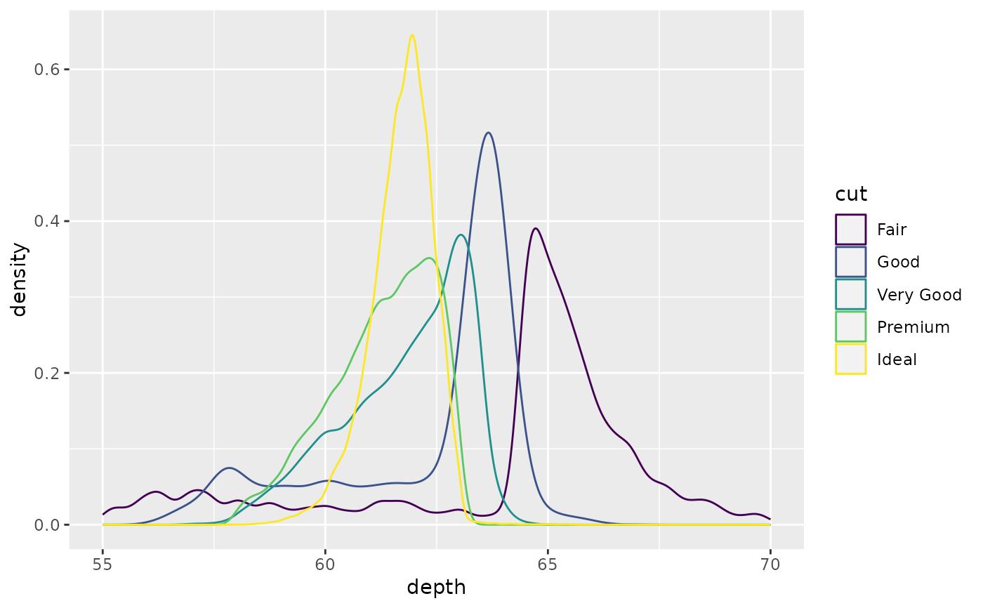 Smoothed density estimates — geom_density • ggplot2