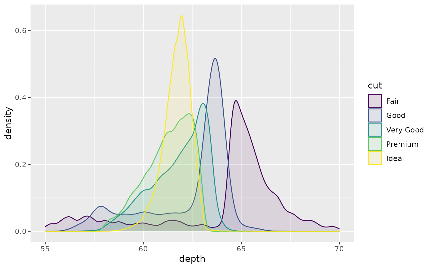 Smoothed density estimates — geom_density • ggplot2