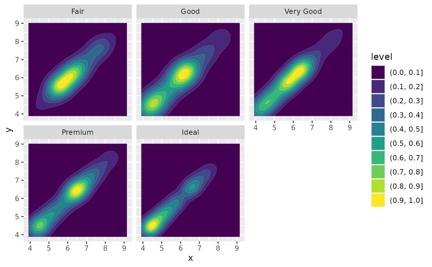 Contours of a 2d density estimate — geom_density_2d • ggplot2