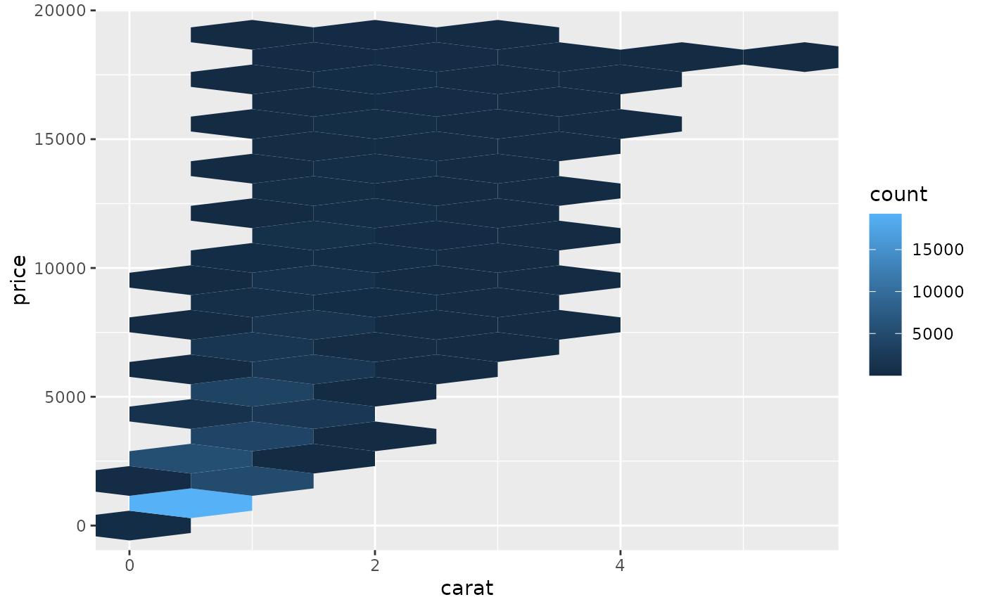 Hexagonal heatmap of 2d bin counts — geom_hex • ggplot2