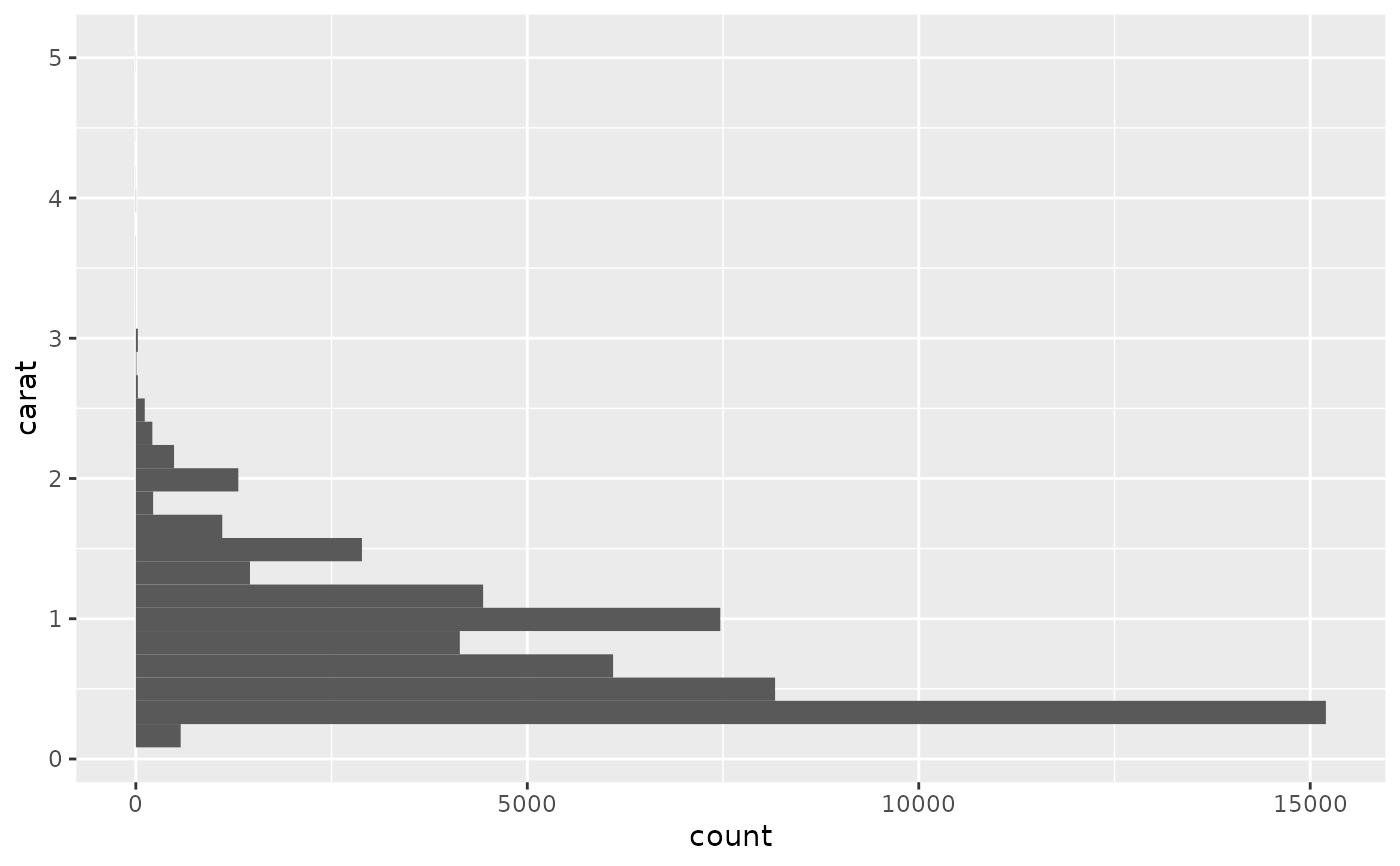 Histograms and frequency polygons geomfreqpoly ggplot2 rather than stacking histograms its easier to compare frequency polygons ggplotdiamonds aesprice fill cut geomhistogrambinwidth 500 ccuart Images