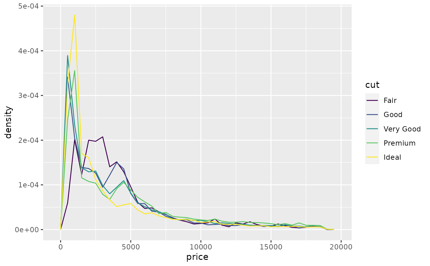 Histograms and frequency polygons — geom_freqpoly • ggplot2