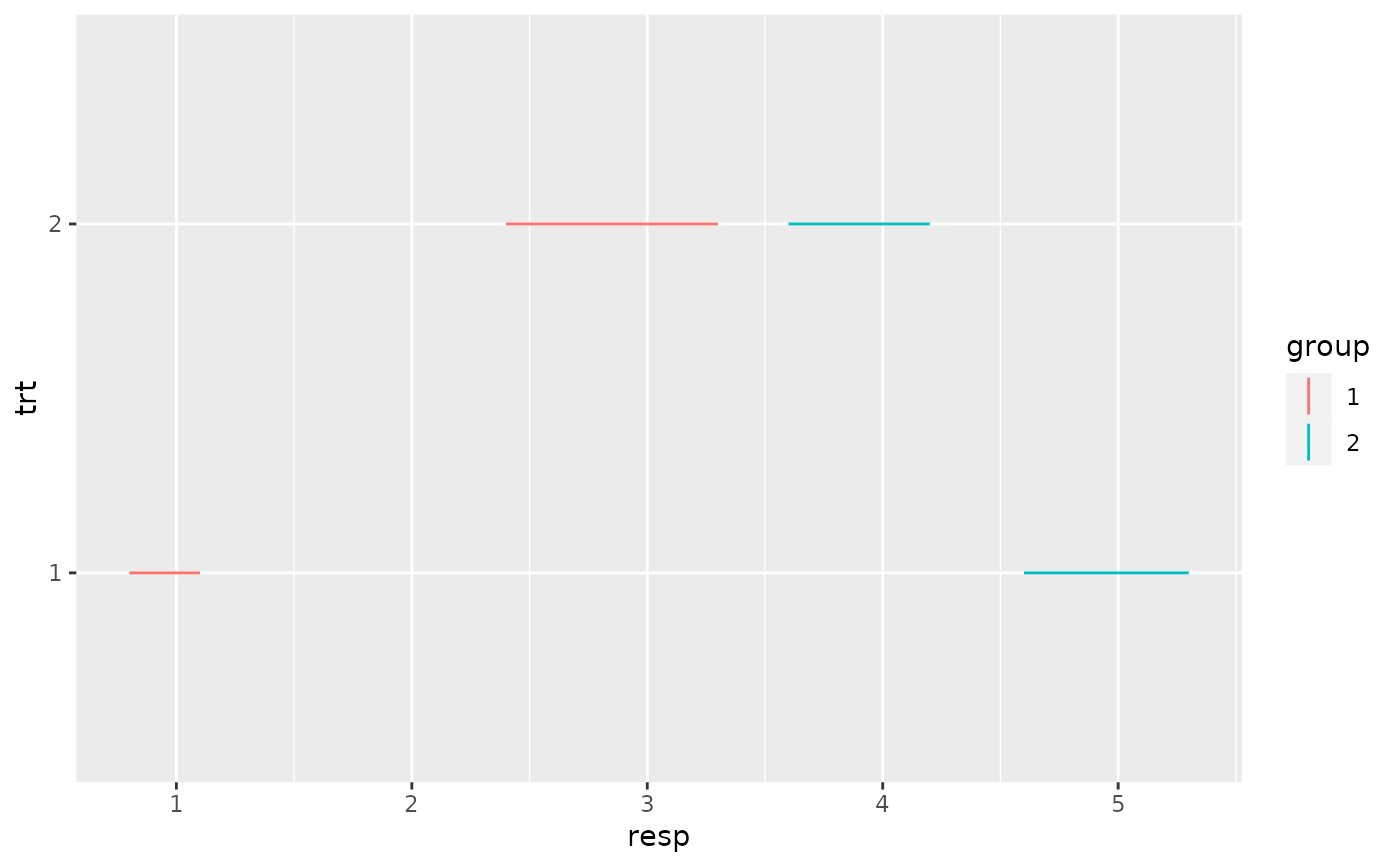 Vertical intervals: lines, crossbars & errorbars