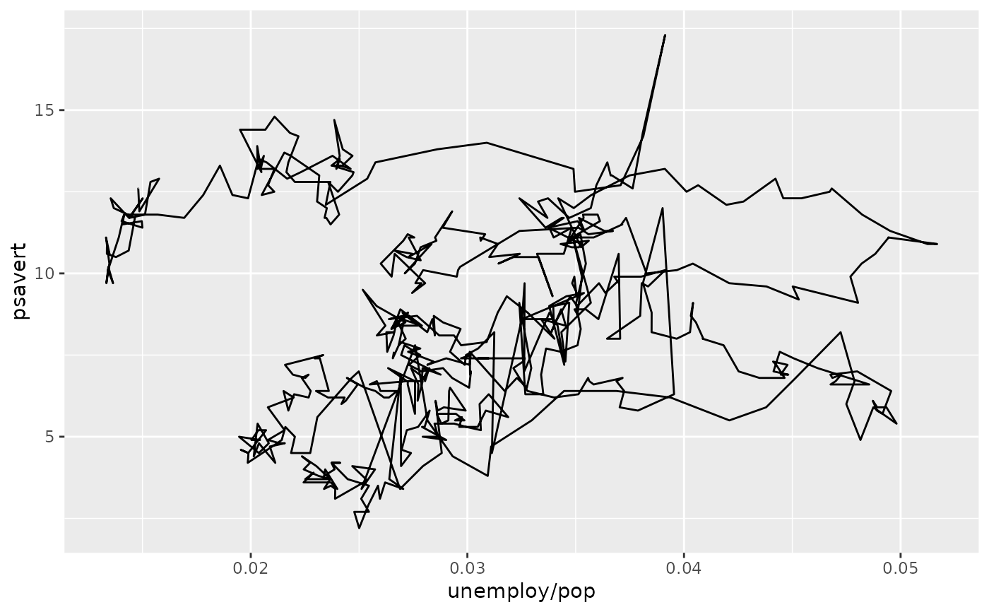 Connect observations — geom_path • ggplot2