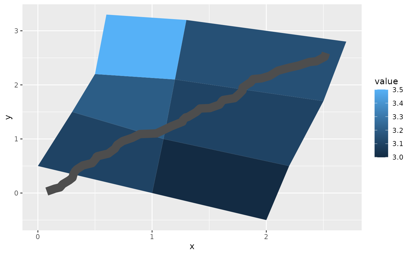 how to add ending value in ggplot line