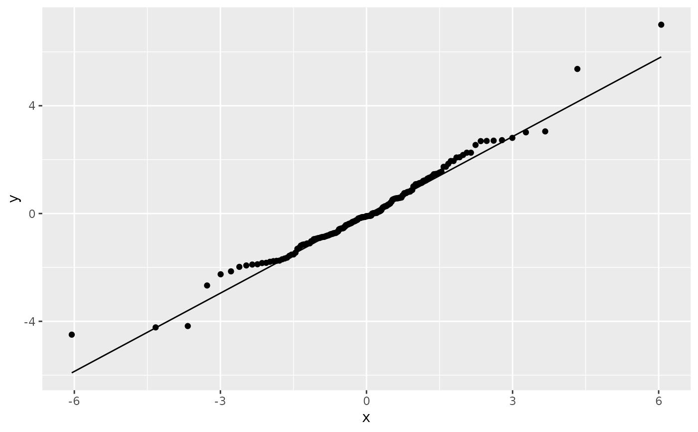 A quantile-quantile plot — geom_qq_line • ggplot2