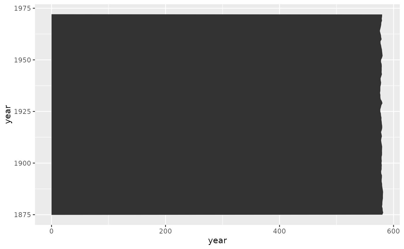 Ribbons and area plots — geom_ribbon • ggplot2
