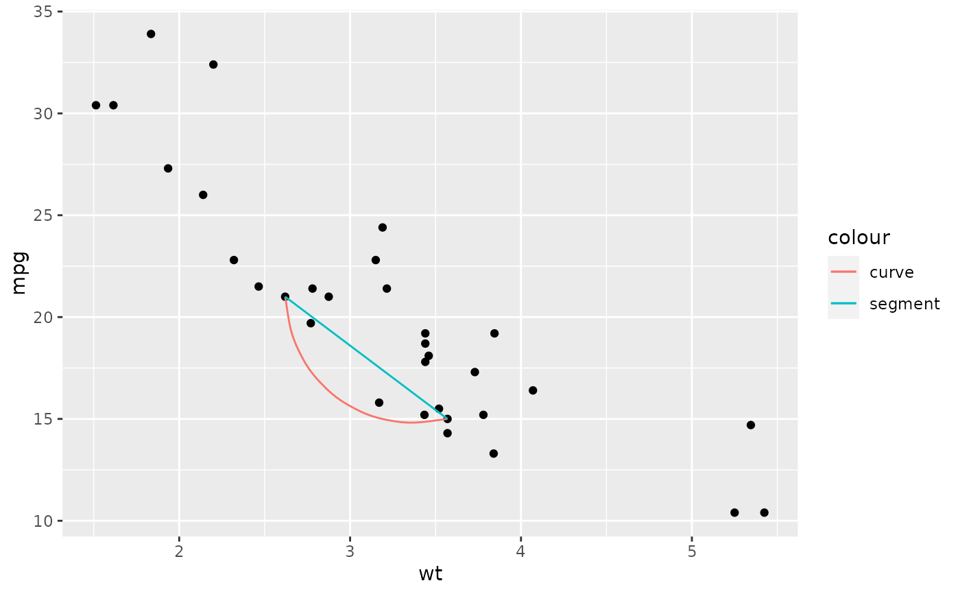 Line segments and curves — geom_segment • ggplot2