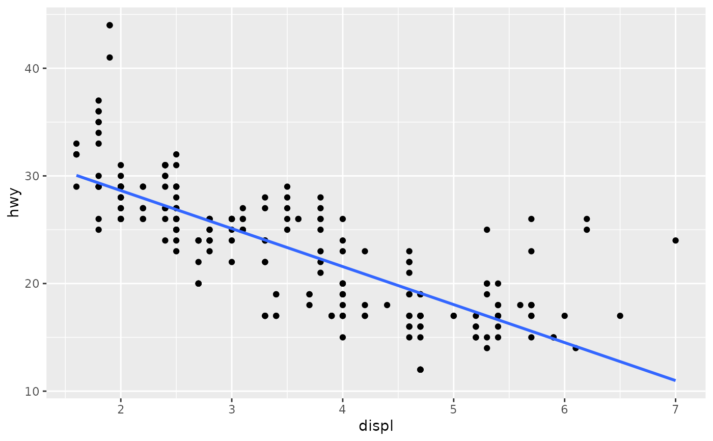 Smoothed conditional means — geom_smooth • ggplot2