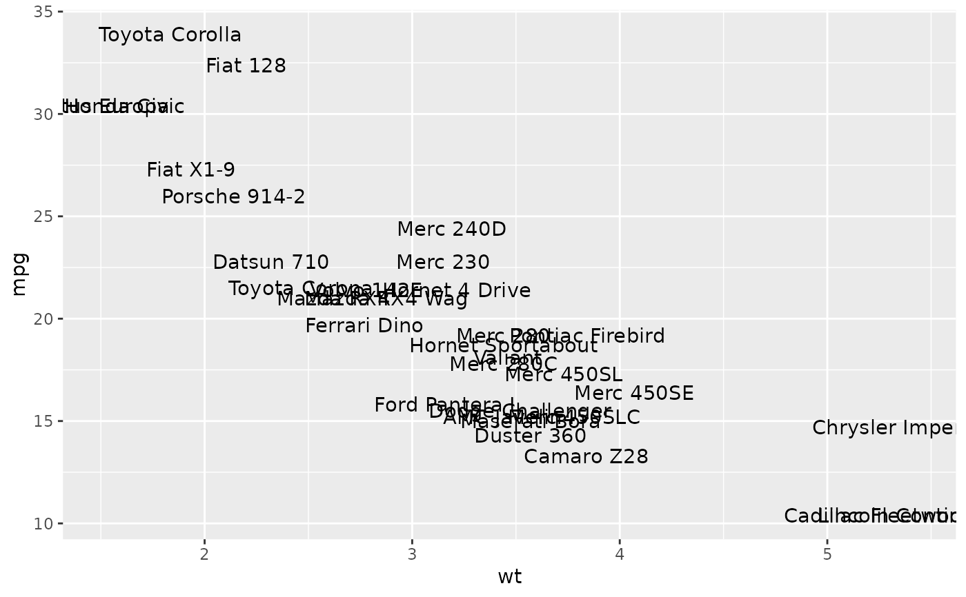 Text — geom_label • ggplot2