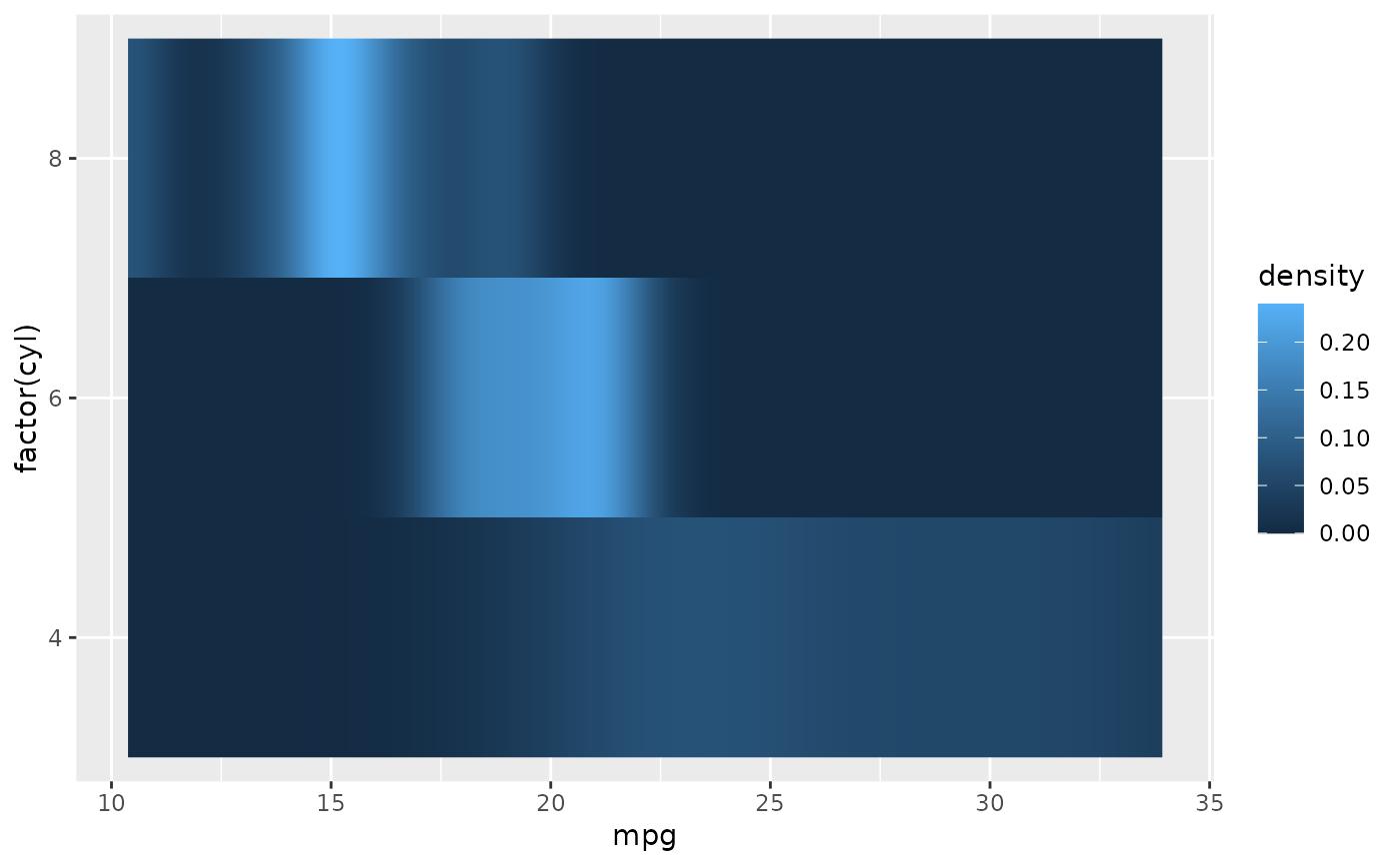 Rectangles — geom_raster • ggplot2