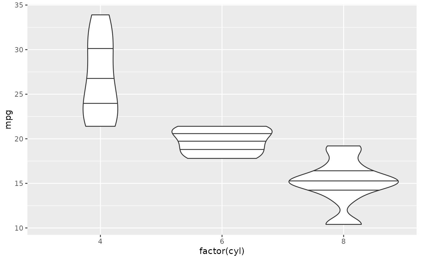 Violin Plot Geom Violin Ggplot2