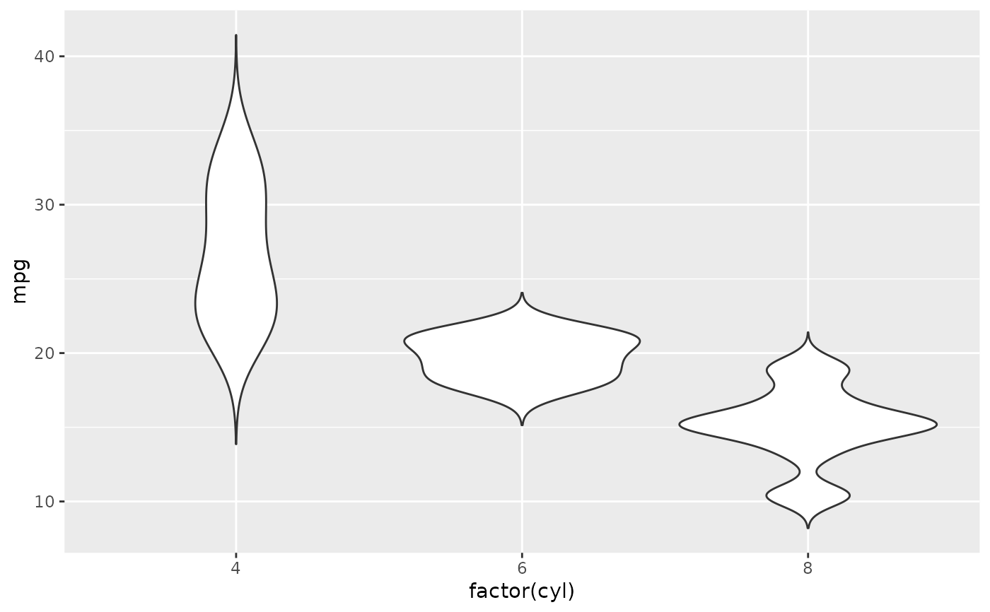 Violin plot — geom_violin • ggplot2