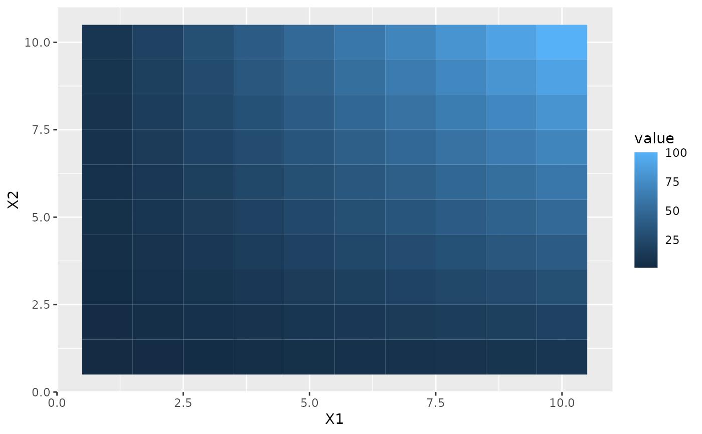 Continuous colour bar guide — guide_colourbar • ggplot2