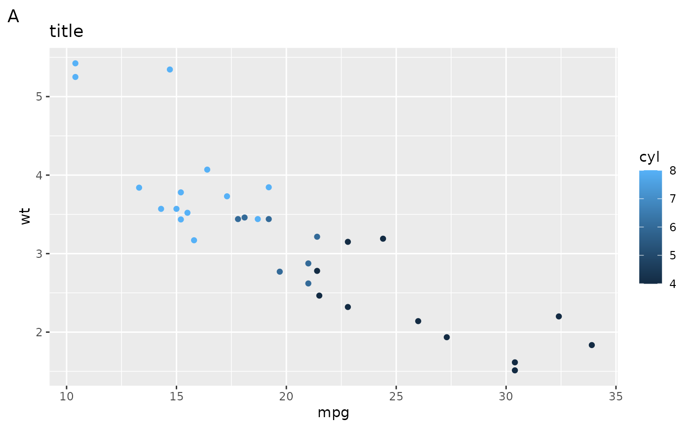 Modify axis, legend, and plot labels — labs • ggplot2