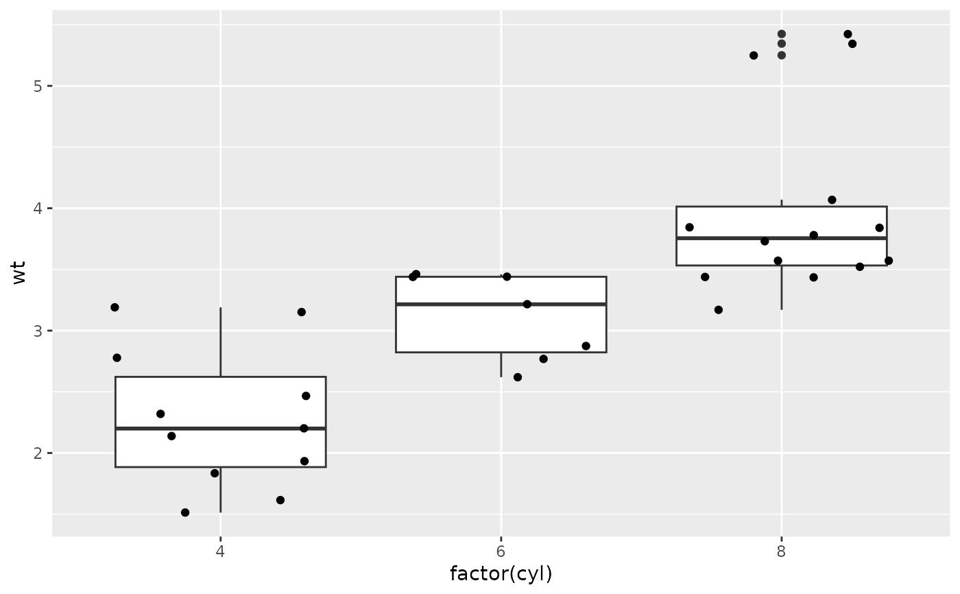 Quick plot — qplot • ggplot2