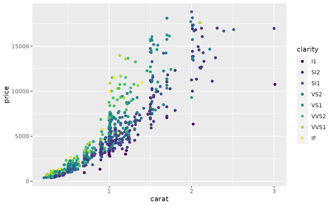Sequential, diverging and qualitative colour scales from