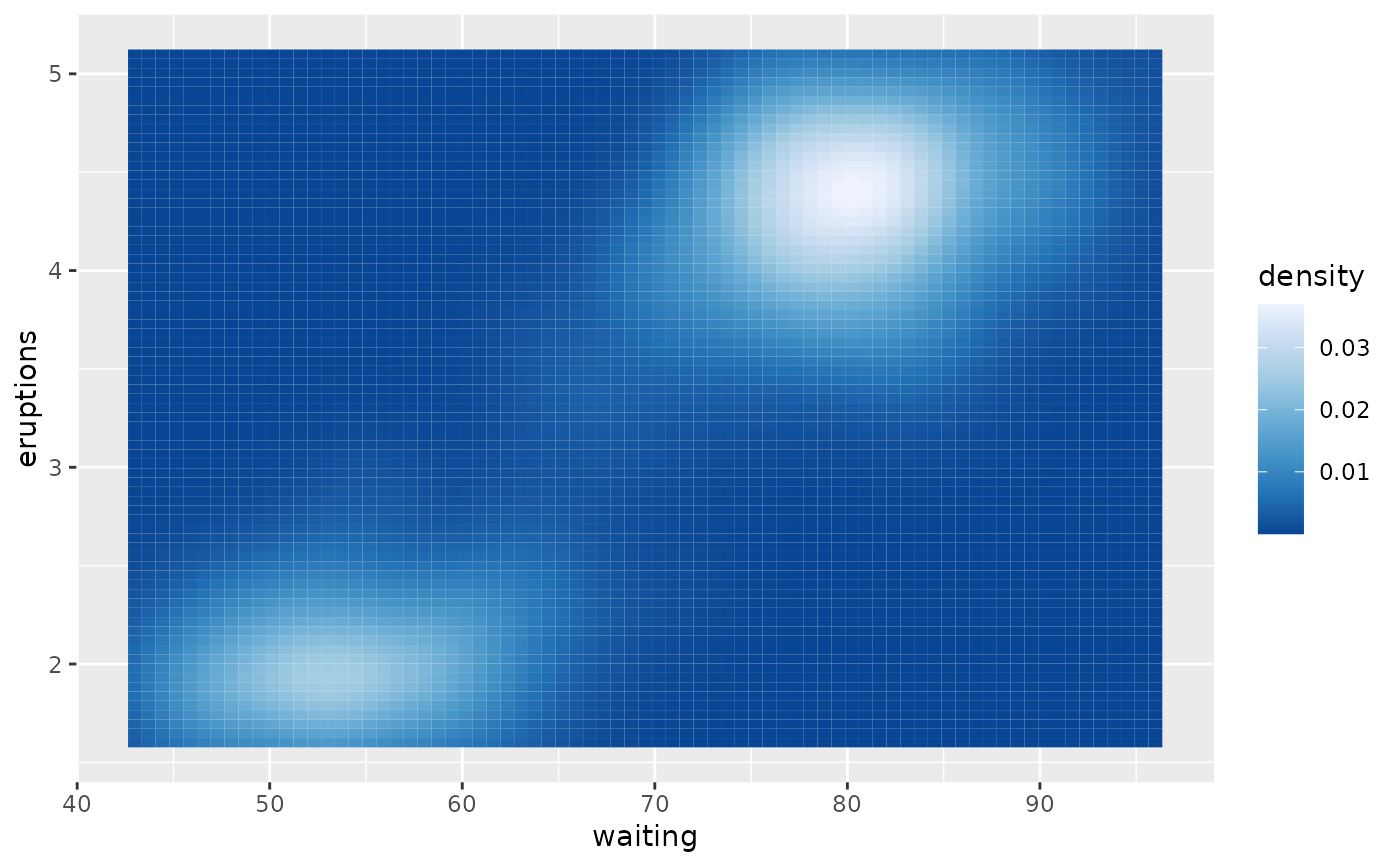 Sequential Diverging And Qualitative Colour Scales From