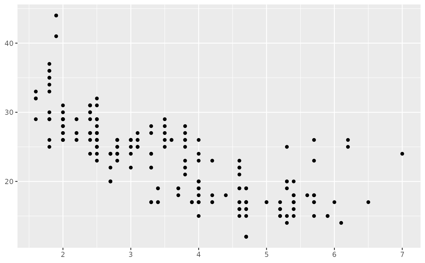 Position scales for continuous data (x & y) — scale_continuous • ggplot2