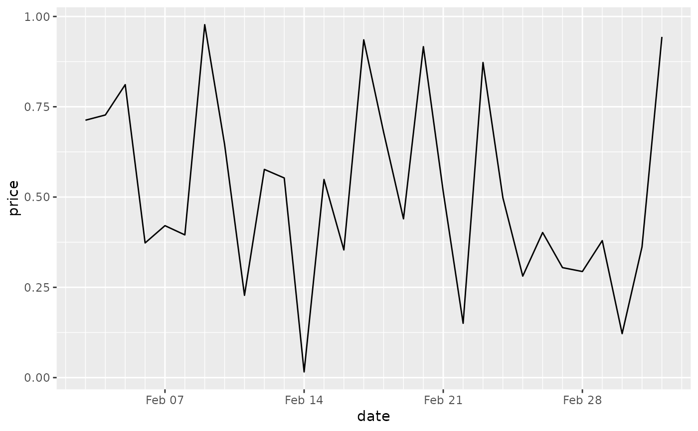 Position scales for date/time data — scale_date • ggplot2