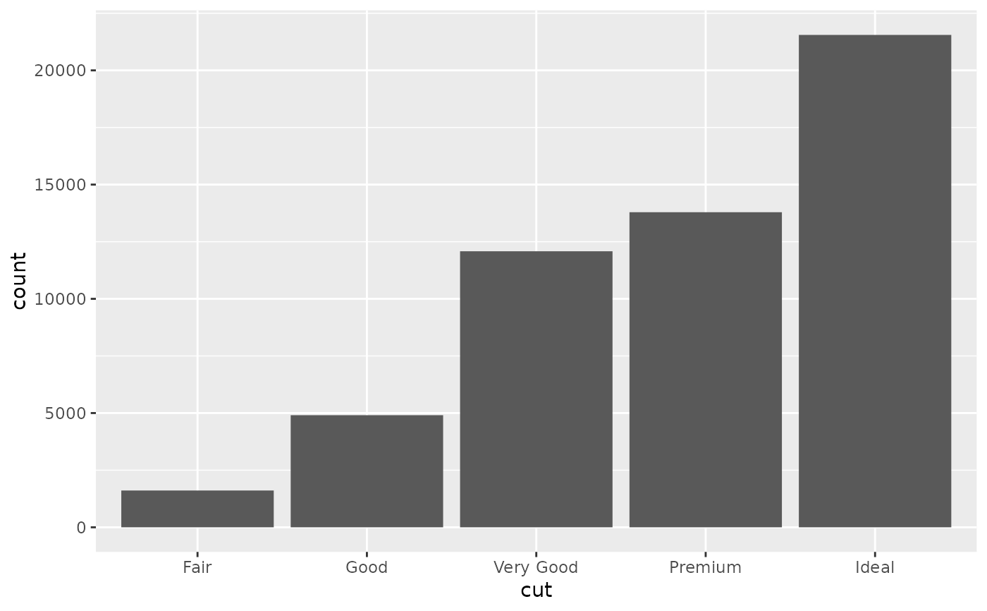Position Scales For Discrete Data Scalexdiscrete Ggplot2