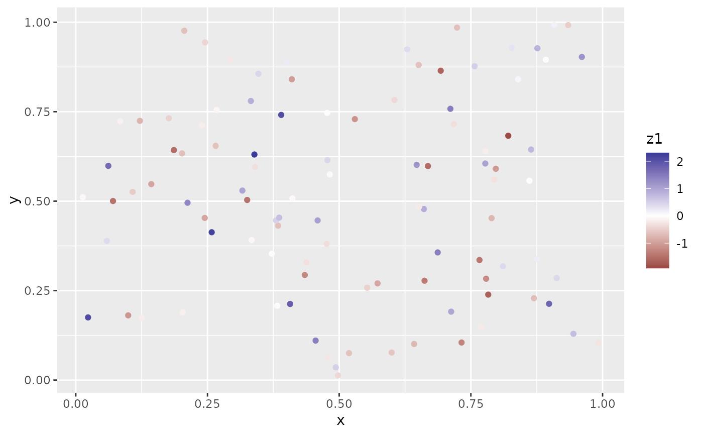 Gradient colour scales — scale_colour_gradient • ggplot2
