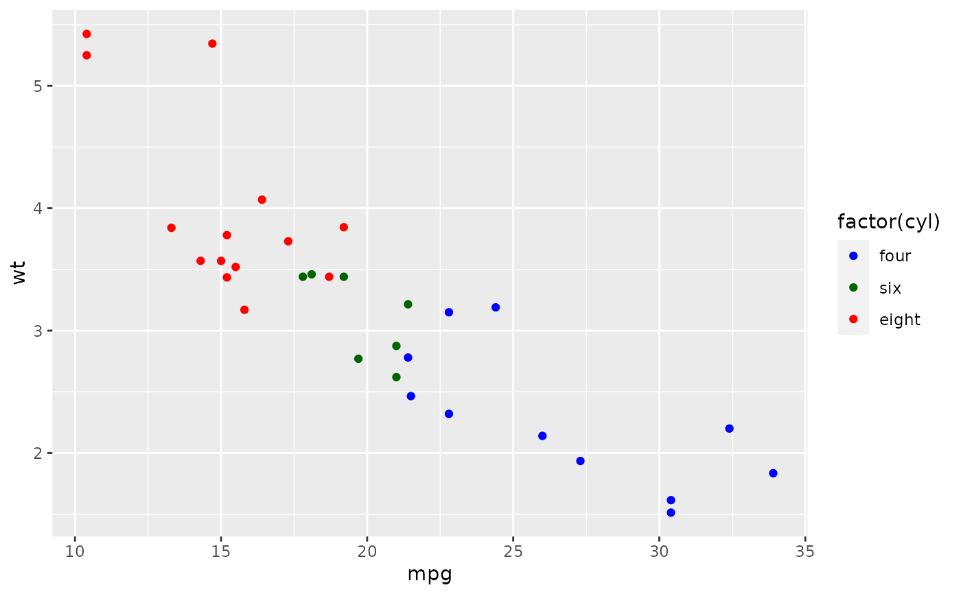 Create your own discrete scale — scale_manual • ggplot2