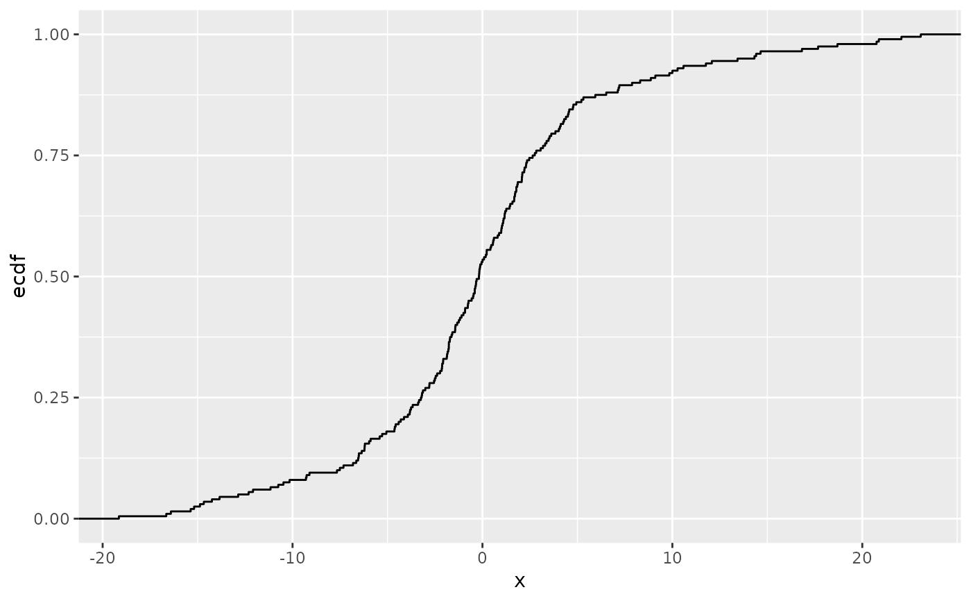 Compute empirical cumulative distribution — stat_ecdf • ggplot2