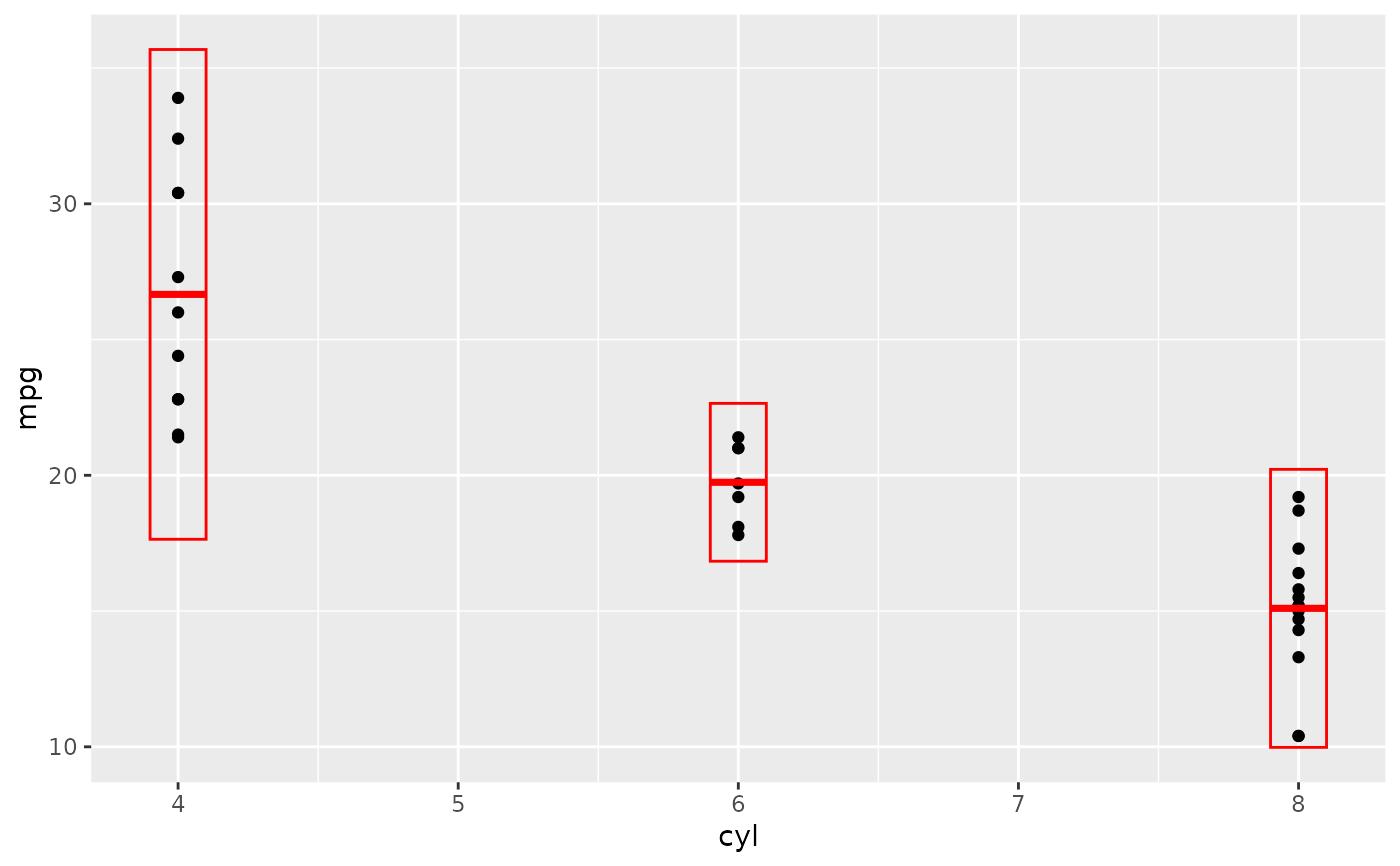 Summarise y values at unique/binned x — stat_summary_bin • ggplot2