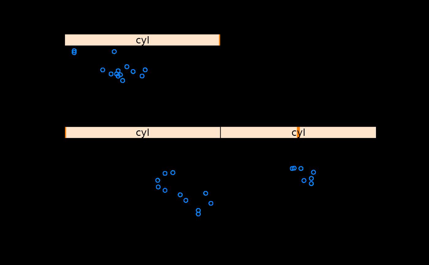 translating between qplot and lattice translate qplot lattice